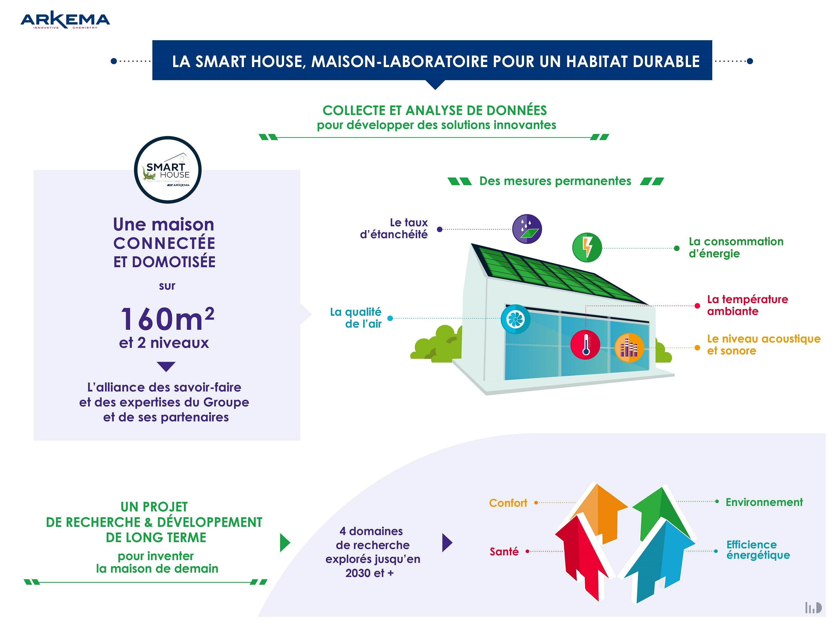 infographie-fr-smart-house-by-arkema.png
